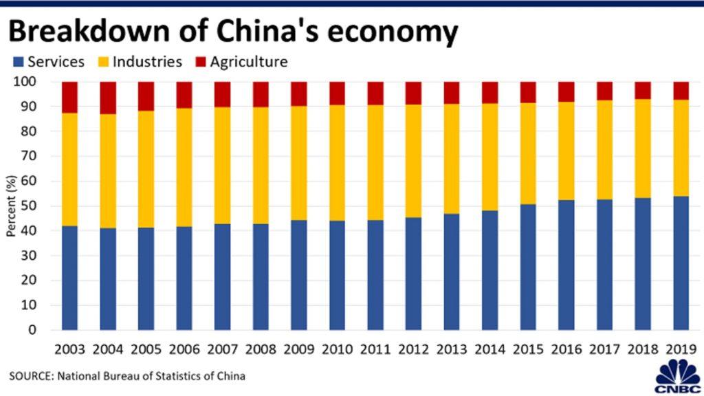 структурные изменения китайской экономики